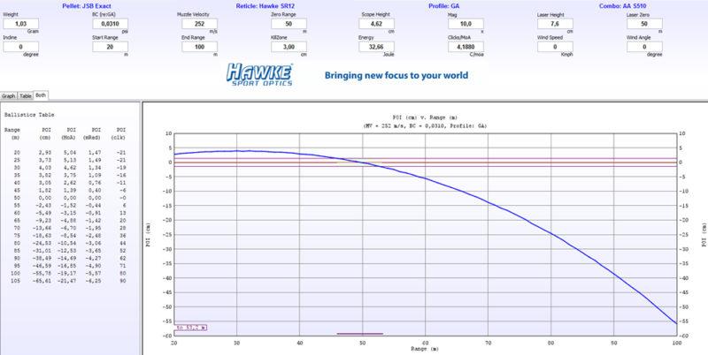 Ballistik Daten Gamo Dynamax 50 Meter Zero